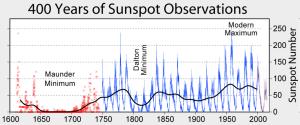 El mínimo de Maunder en 400 años de actividad solar medida por el número de manchas solares. Wikimedia Common